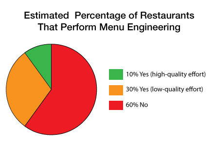 Menu engineering pie chart - adoption rate