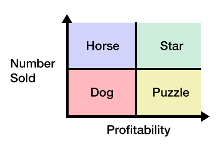 Menu engineering graph - plow horse, star, dog, puzzle