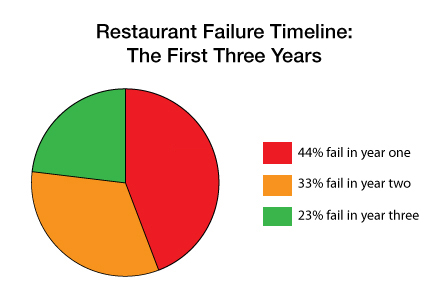 Pie chart showing the percentage of restaurants that fail in the first, second, and third years of operation